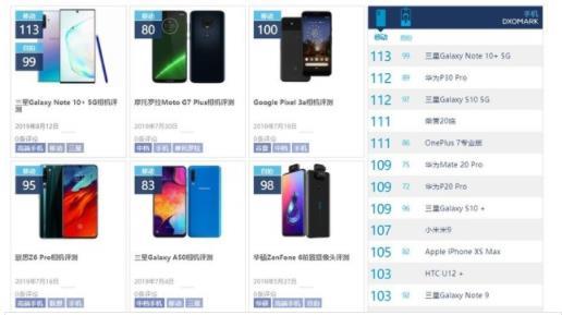 DxOMark榜單最新排名  三星GalaxyNote105G版成為最新的世界第一