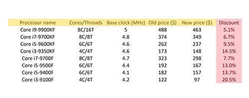 英特尔无核显 F后缀处理器大幅降价  赶紧买买买