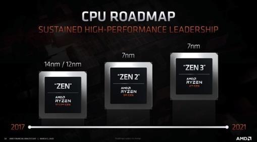 AMD正式宣布 Zen3銳龍會在年內發布